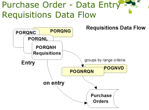 po software procurement database